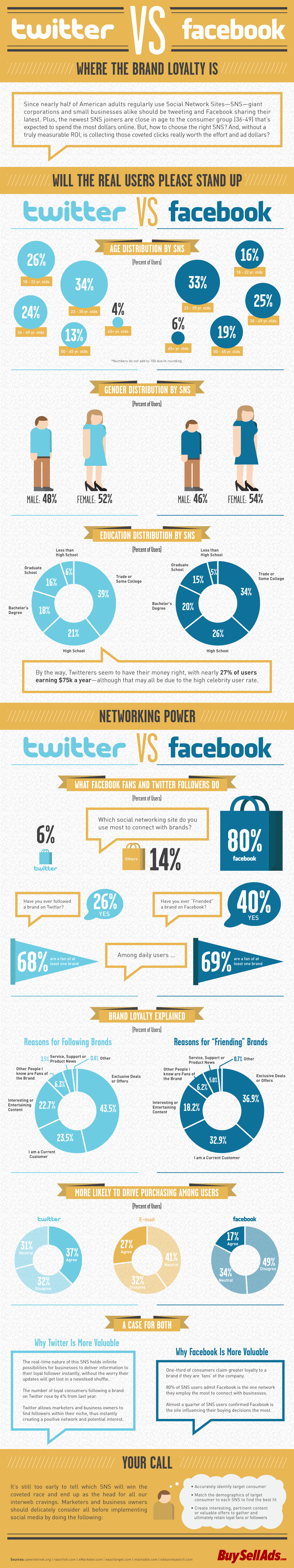 11.07.28_buysellads_twittervs.facebook_v3 Twitter vs. Facebook: Which is Better for Business?