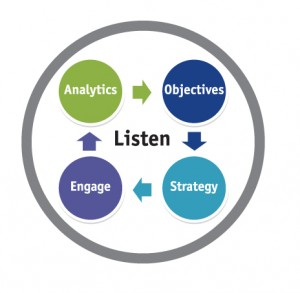 Listening is the key to your Billings marketing efforts