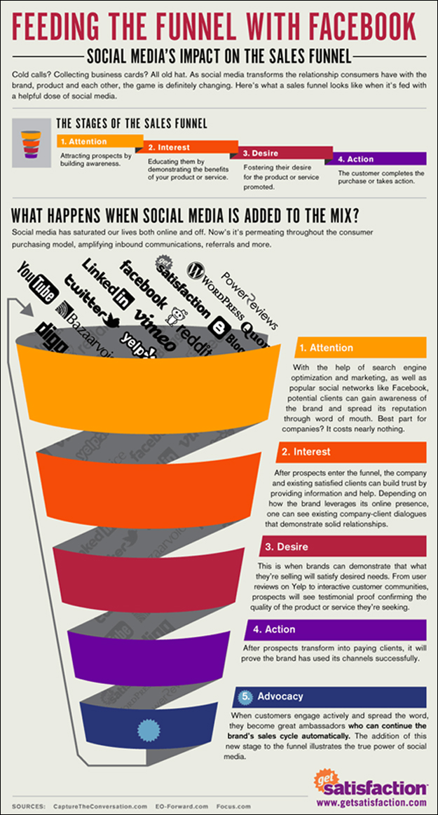 facebook_sales_funnel Facebook is not just for Marketing...
