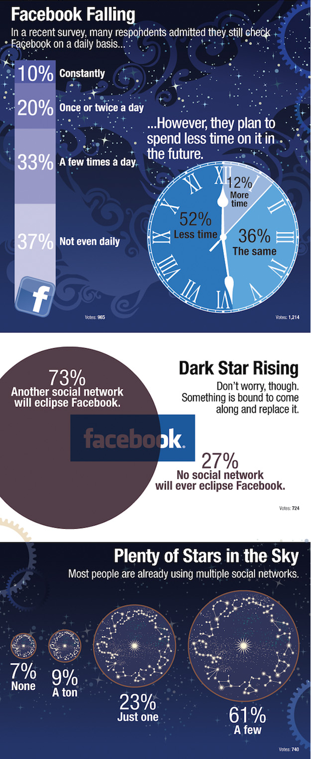 facebook_twitter_decline How Facebook and Twitter may Decline