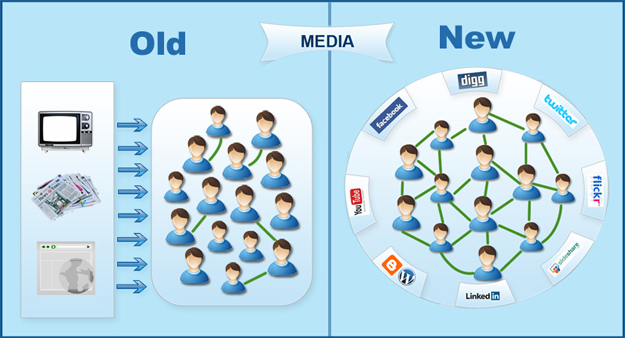social_media_customers Increase Existing Customer's Spend with Social Media