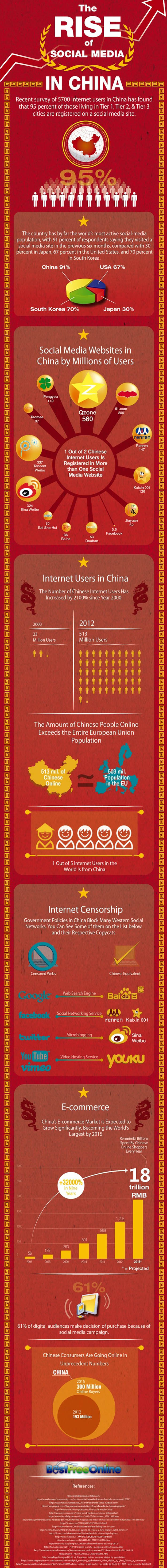 chinainfographic Will China ever allow Facebook?