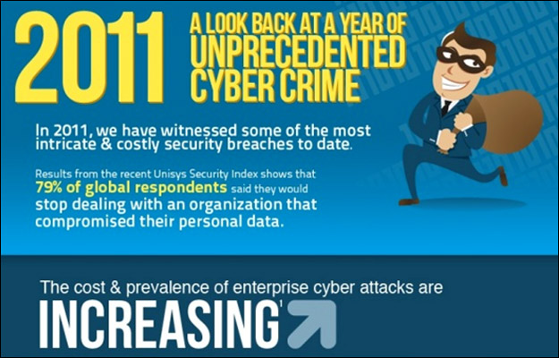 cost_of_cyber_crime LinkedIn and eHarmony Highlight Growing Cybercrime Market