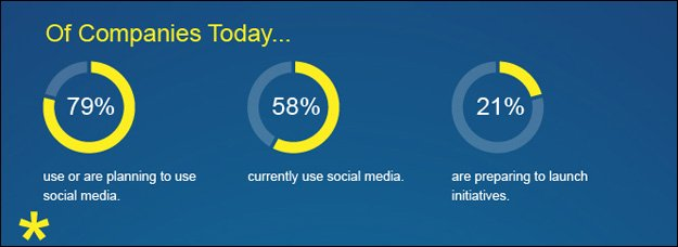 companies_on_social Social Media Consumers want Friendliness from Pages
