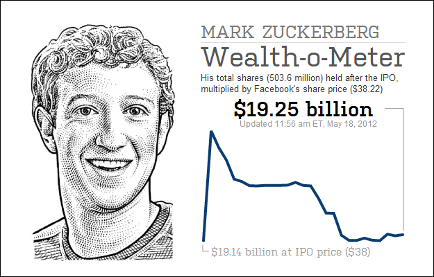 zuck_wealth_facebook_ipo Digital Marketing Saturday Social: Issue 7