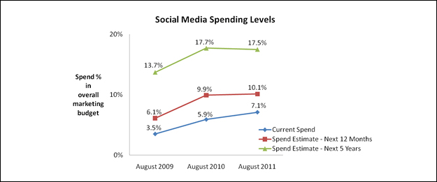 social_media_spending Digital Marketing sees Social Media Budget Increase