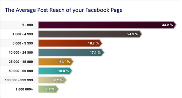 facebook post reach Facebook Edgerank Changes Criticised