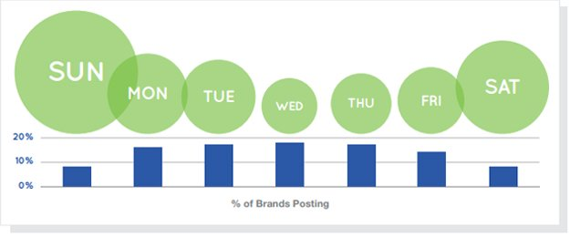 facebook-posts 5 Top Tips for Timing Facebook Posts