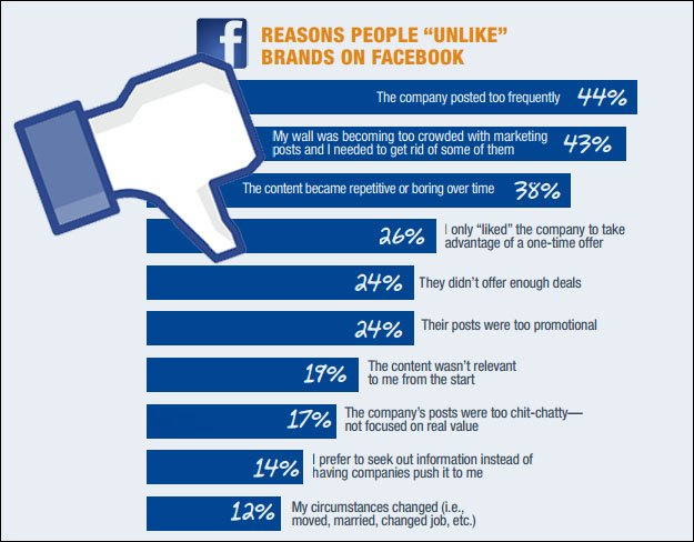 facebook-unlike-reasons How to Reduce Page Unlikes on Facebook