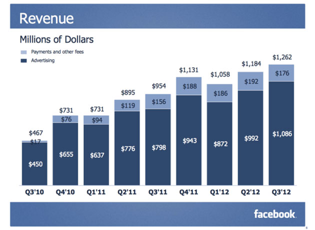 facebook-revenue A Potted History of Facebook Advertising