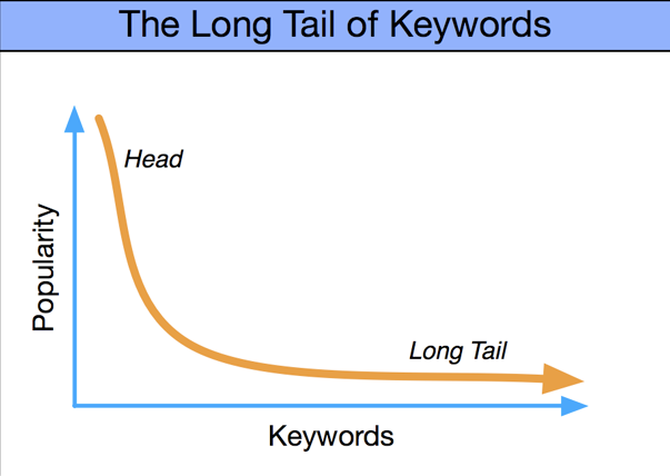 keywordlongtail How to use Long Tail Keywords