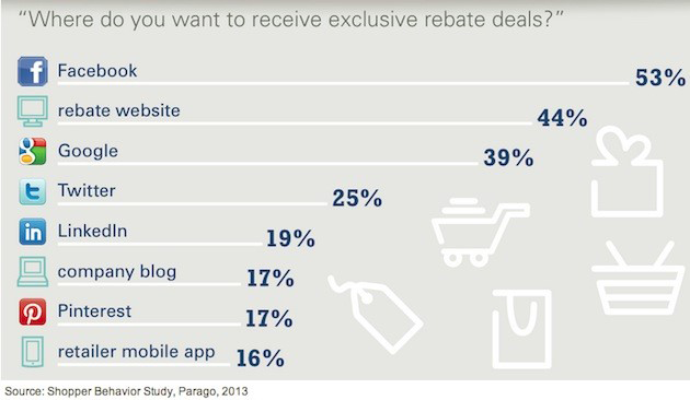 daily-deals-and-social-media Are Daily Deal and Voucher Sites Still Useful to Business?