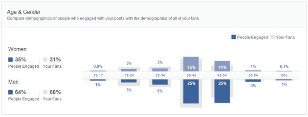 Demographics New Insights Facebook