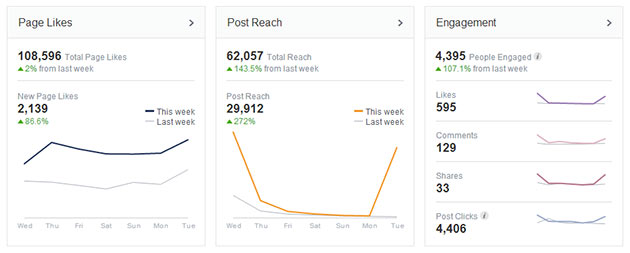 facebook insights overview A Comprehensive Guide to Facebooks New Insights