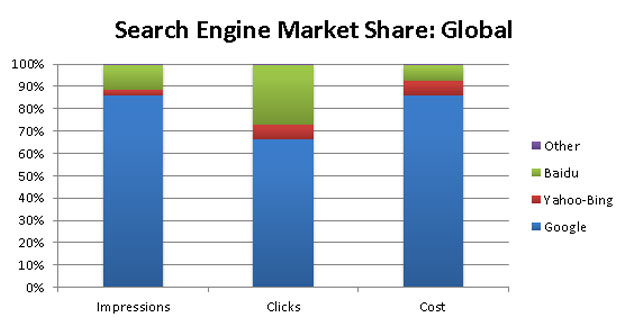 google-market-share Saturday Social: G+ catching Facebook up, Nokia reveal 41MP phone