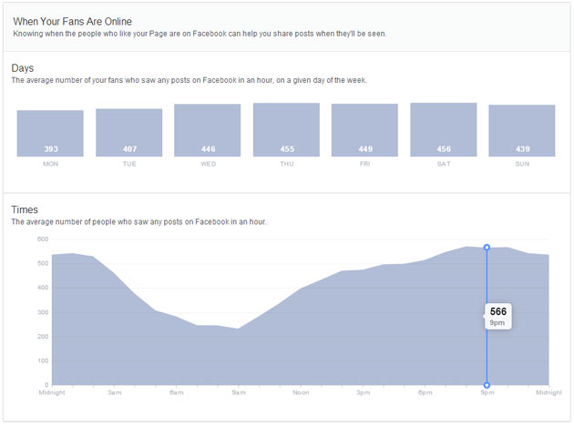 Facebook New Insights - When your Fans are Online