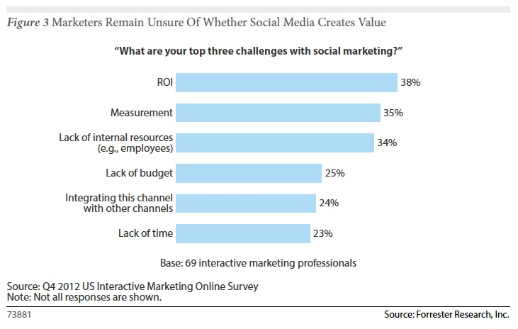Marketers Remain Unsure Forrester 2013 Saturday Social: Facebook rolls out Graph Search, Over 65s use of social triples