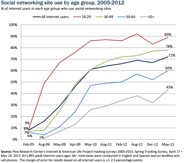internet use on the rise Saturday Social: Facebook rolls out Graph Search, Over 65s use of social triples