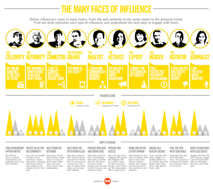 Influencer-infographic How to Effectively Engage With Your Social Media Influencers