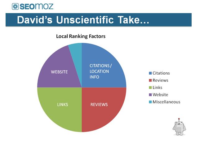 CItations Local SEO Essentials: Google My Business and Building Citations