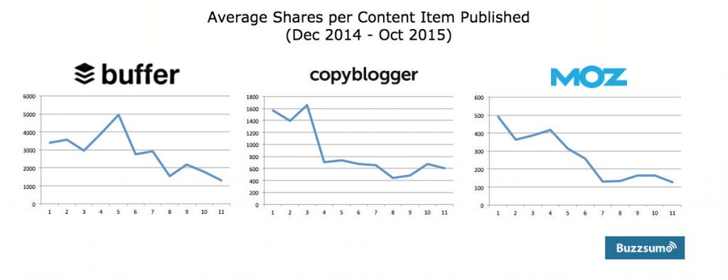 average-shares-1024x394 Surviving Content Shock: Why it's Quality Not Quantity that Counts