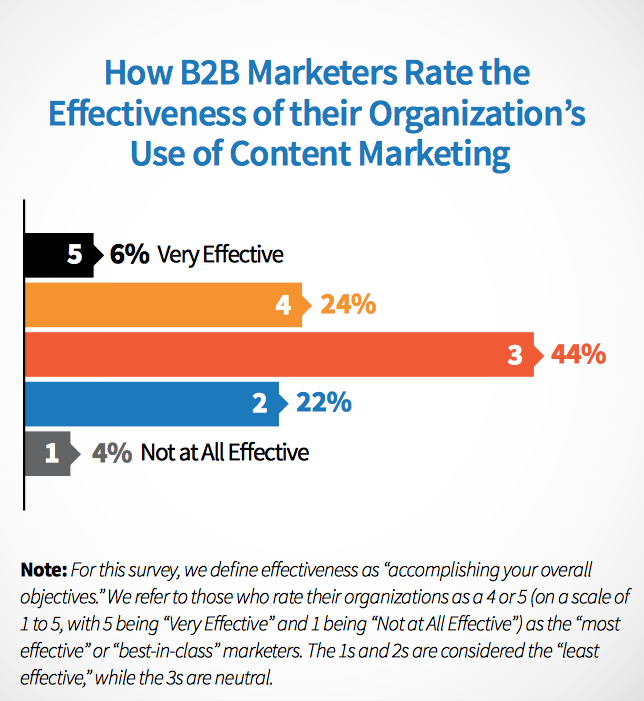 content-marketing-effectiveness Content Marketing Trends to Look Out for in 2017