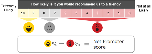 Chart-05-nps-a-simple-calculation How to Use Net Promoter Score to Improve Your Content Marketing