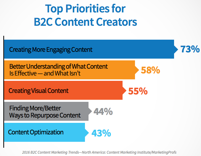 b2c-content-priorities Content Marketing Trends to Look Out for in 2017