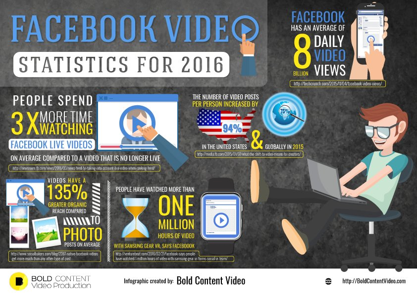 Facebook_Video_Statistics_For_2016_Infographic News Feeds and Facebook Stories: Your Digital Marketing Weekly Roundup