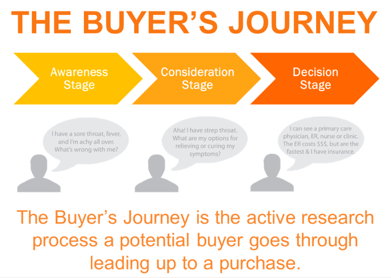hubspot-the-buyers-journey The Importance of Marketing Case Studies (and How to Write One)
