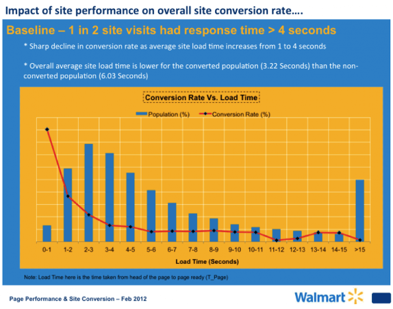 walmart 5 Ways to Improve Page Load Speed (and why you definitely should)!