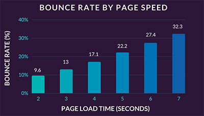 page_speed_graph 5 Ways To Optimise Your Website User Experience (UX)